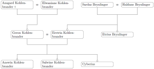 Stammbaum von Cyberius